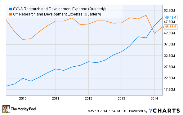 SYNA Research and Development Expense (Quarterly) Chart