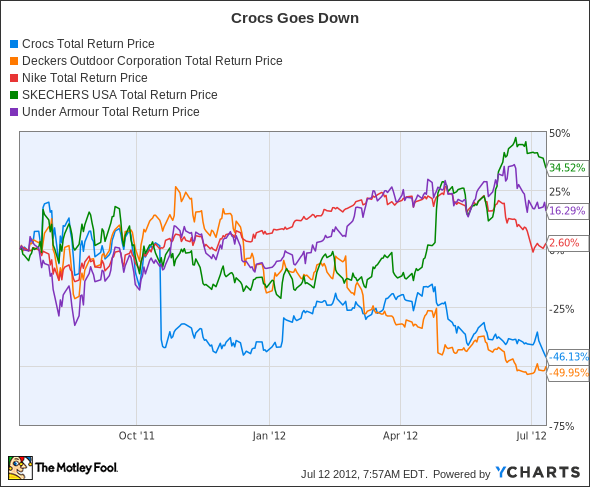 CROX Total Return Price Chart