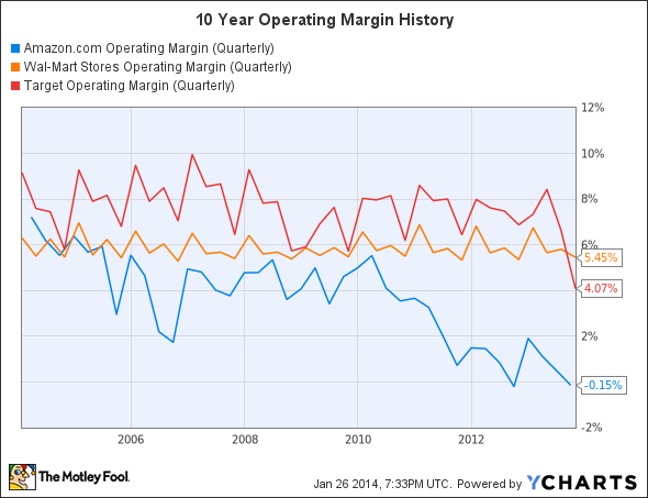 AMZN Operating Margin (Quarterly) Chart