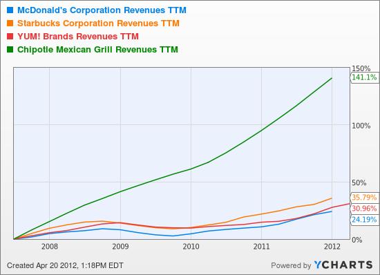 MCD Revenues TTM Chart