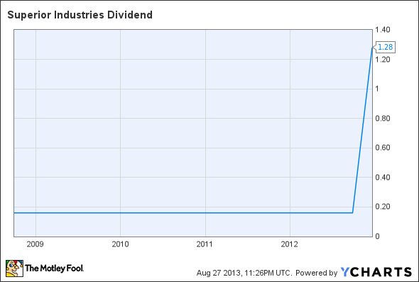 SUP Dividend Chart