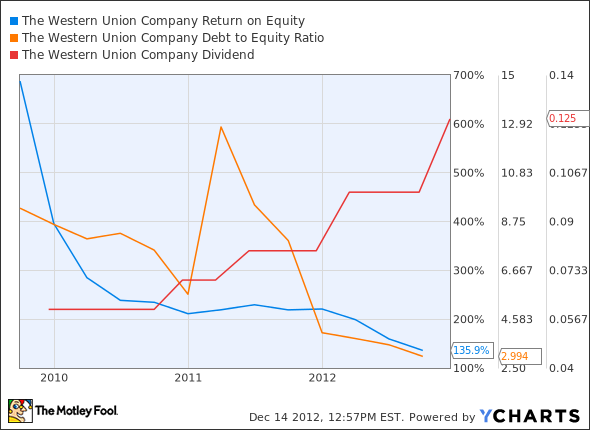 WU Return on Equity Chart