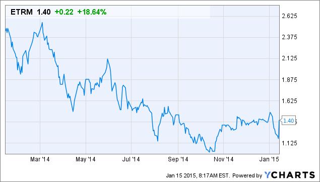 Athx stock options