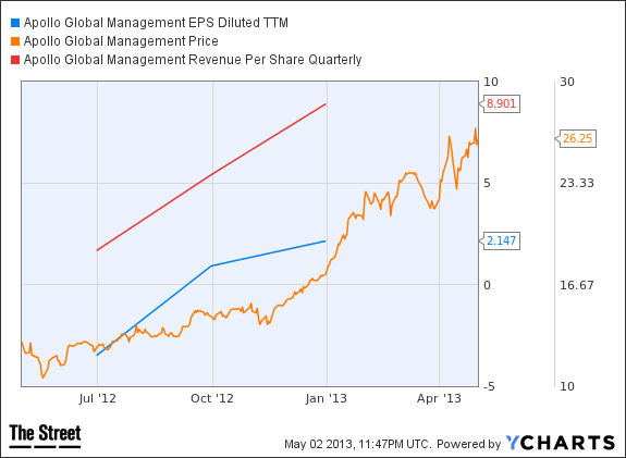 APO EPS Diluted TTM Chart
