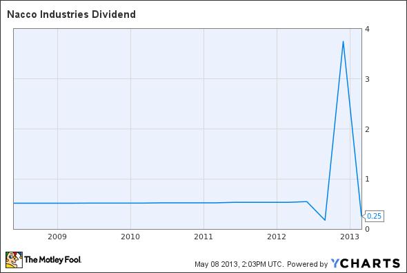 NC Dividend Chart
