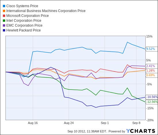 CSCO Chart