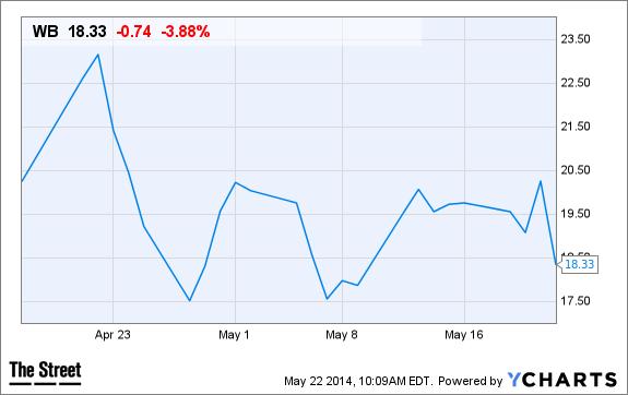 WB Chart
