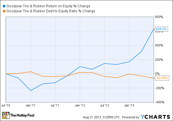 GT Return on Equity Chart