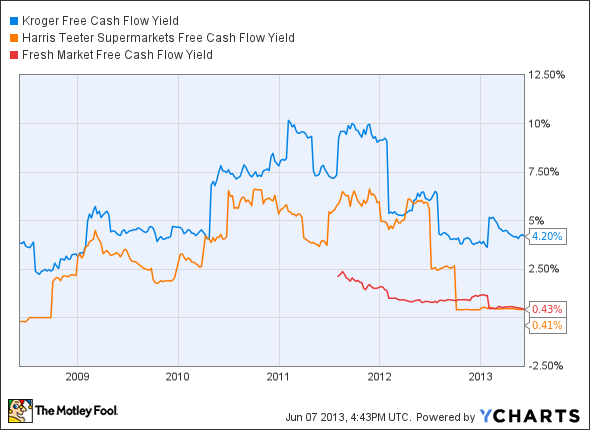 KR Free Cash Flow Yield Chart