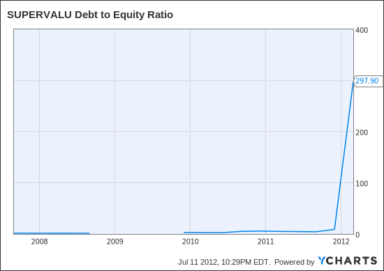 SVU Debt to Equity Ratio Chart