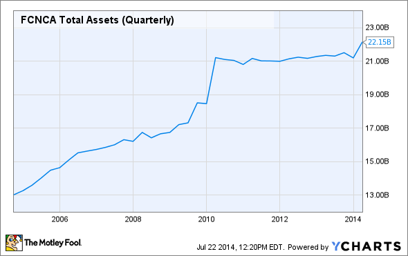 FCNCA Total Assets (Quarterly) Chart
