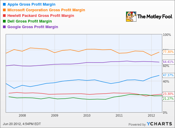 AAPL Gross Profit Margin Chart