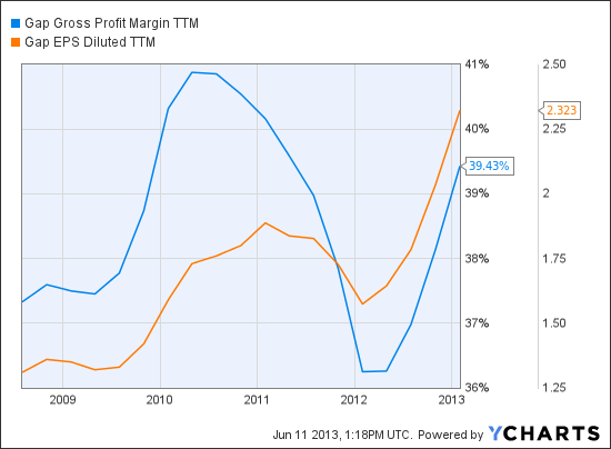 GPS Gross Profit Margin TTM Chart