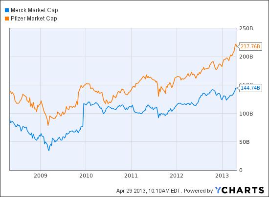 MRK Market Cap Chart