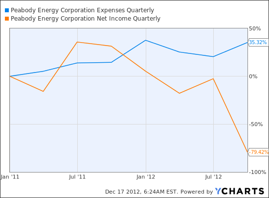 BTU Expenses Quarterly Chart
