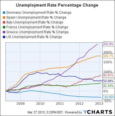 Germany Unemployment Rate Chart