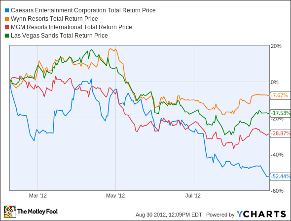 CZR Total Return Price Chart