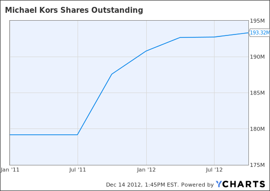 KORS Shares Outstanding Chart