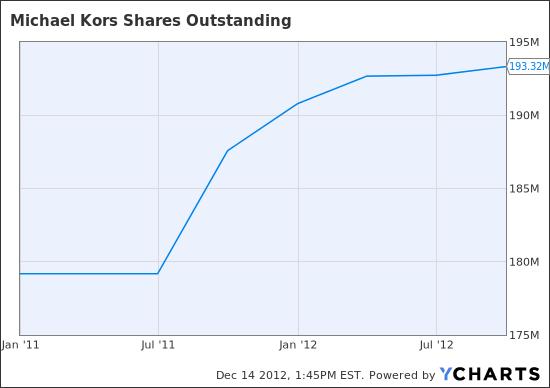 KORS Shares Outstanding Chart
