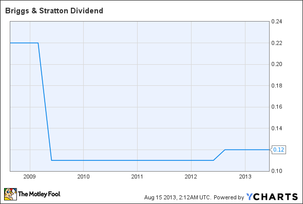 BGG Dividend Chart