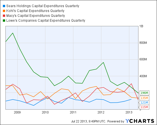 SHLD Capital Expenditures Quarterly Chart