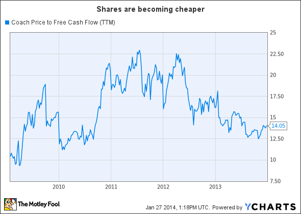 COH Price to Free Cash Flow (TTM) Chart