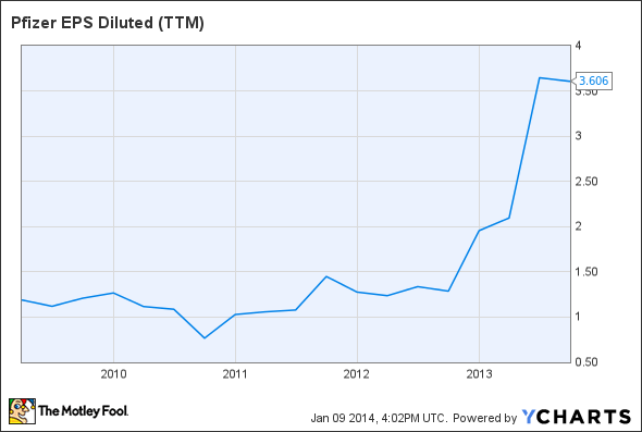 PFE EPS Diluted (TTM) Chart
