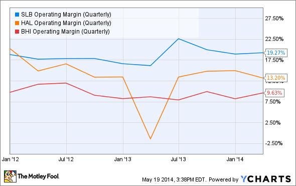 SLB Operating Margin (Quarterly) Chart