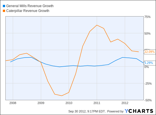 GIS Revenue Growth Chart