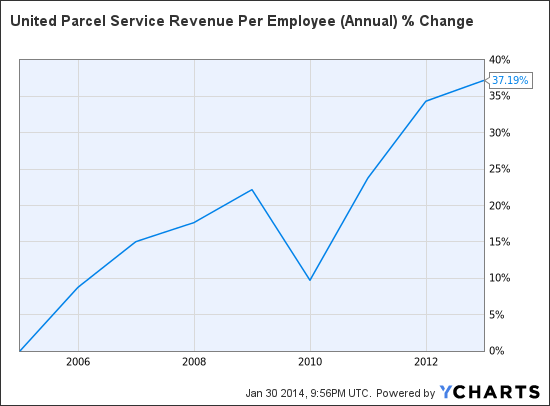 UPS Revenue Per Employee (Annual) Chart