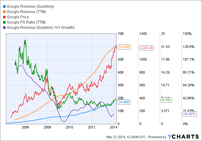 GOOG Revenue (Quarterly) Chart