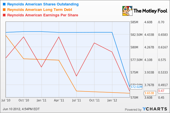 RAI Shares Outstanding Chart