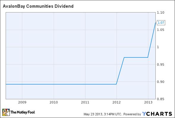 AVB Dividend Chart