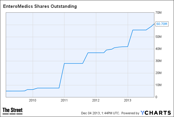 ETRM Shares Outstanding Chart