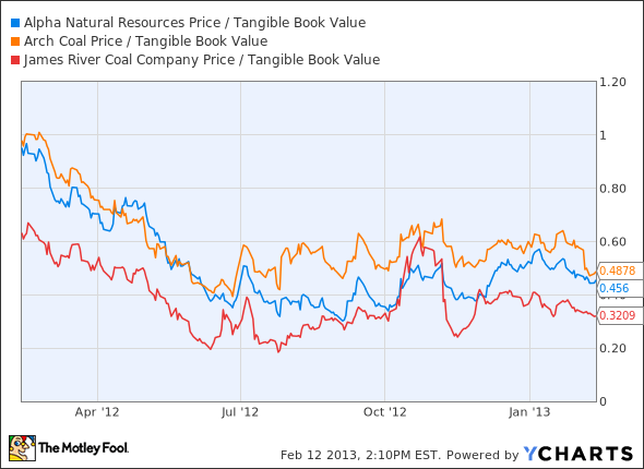 ANR Price / Tangible Book Value Chart