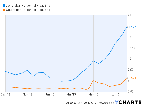 JOY Percent of Float Short Chart