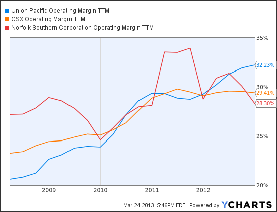 UNP Operating Margin TTM Chart