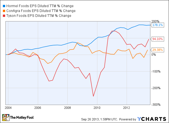 HRL EPS Diluted TTM Chart