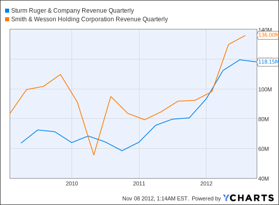 RGR Revenue Quarterly Chart