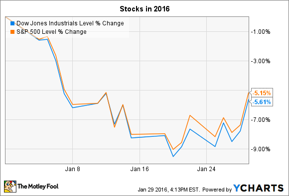 Stock market news this week форекс курс золото