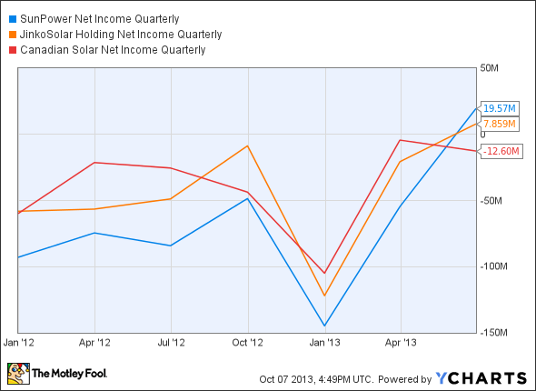 SPWR Net Income Quarterly Chart