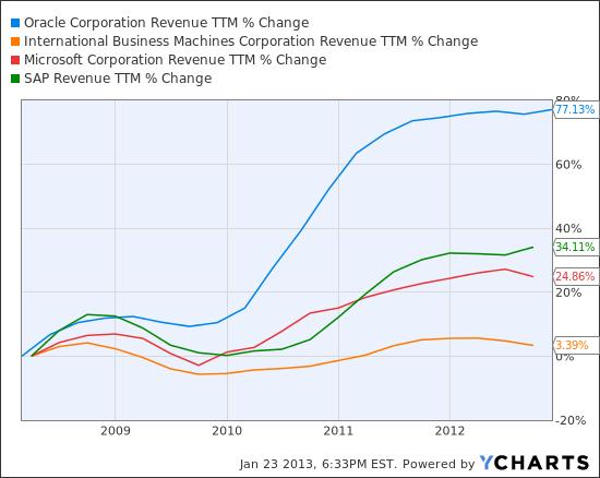 ORCL Revenue TTM Chart