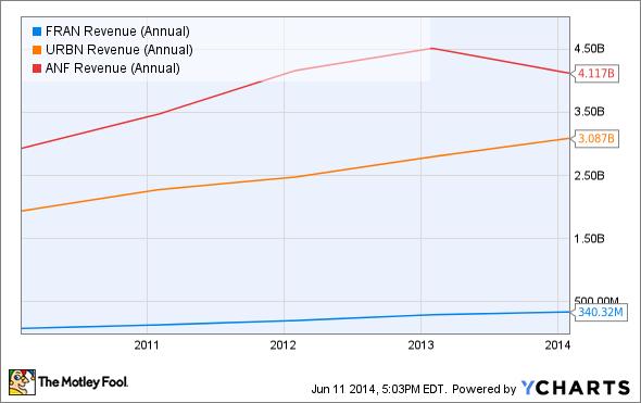 FRAN Revenue (Annual) Chart