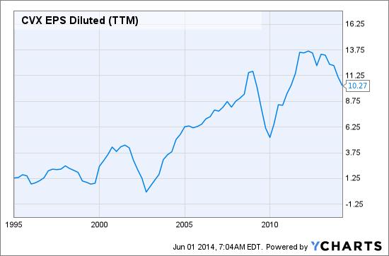CVX EPS Diluted (TTM) Chart