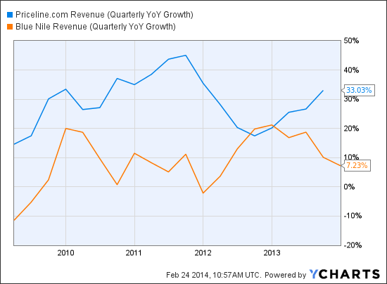 PCLN Revenue (Quarterly YoY Growth) Chart