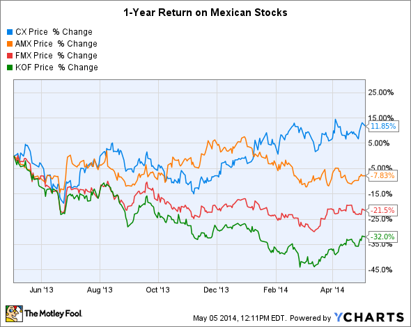 Stock options bir