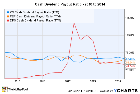 KO Cash Dividend Payout Ratio (TTM) Chart