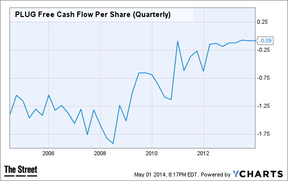 PLUG Free Cash Flow Per Share (Quarterly) Chart