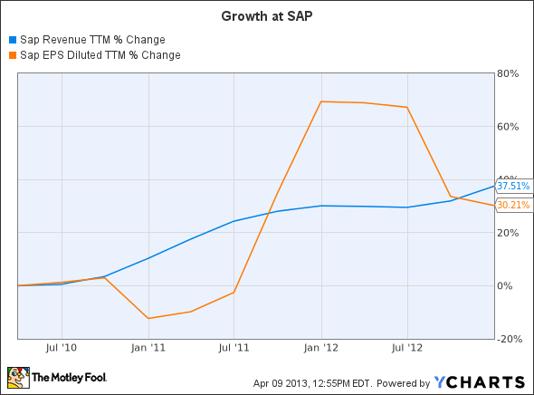 SAP Revenue TTM Chart