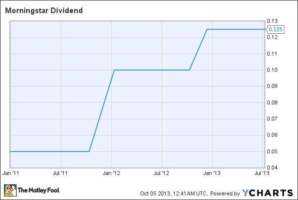 MORN Dividend Chart